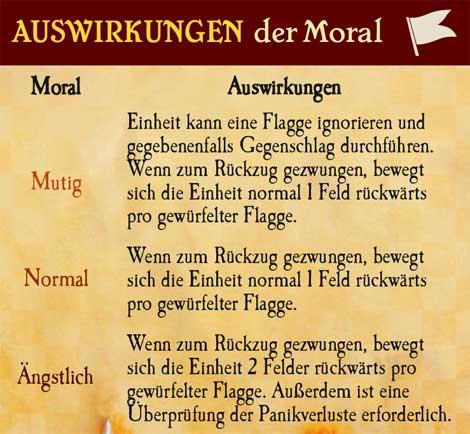 Auswirkungen der Moral